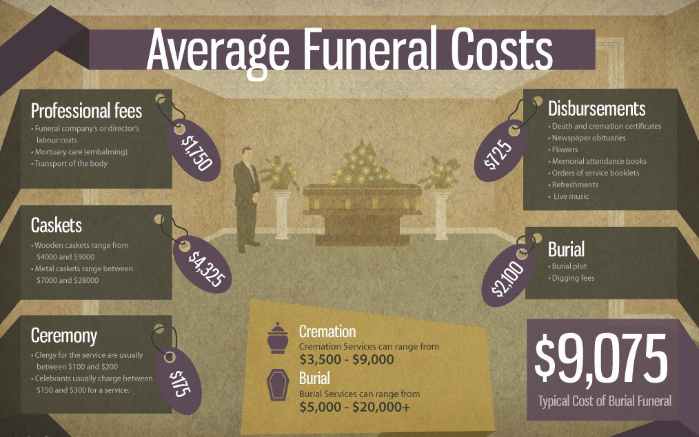 Preneed Funeral Plans Freedom Life